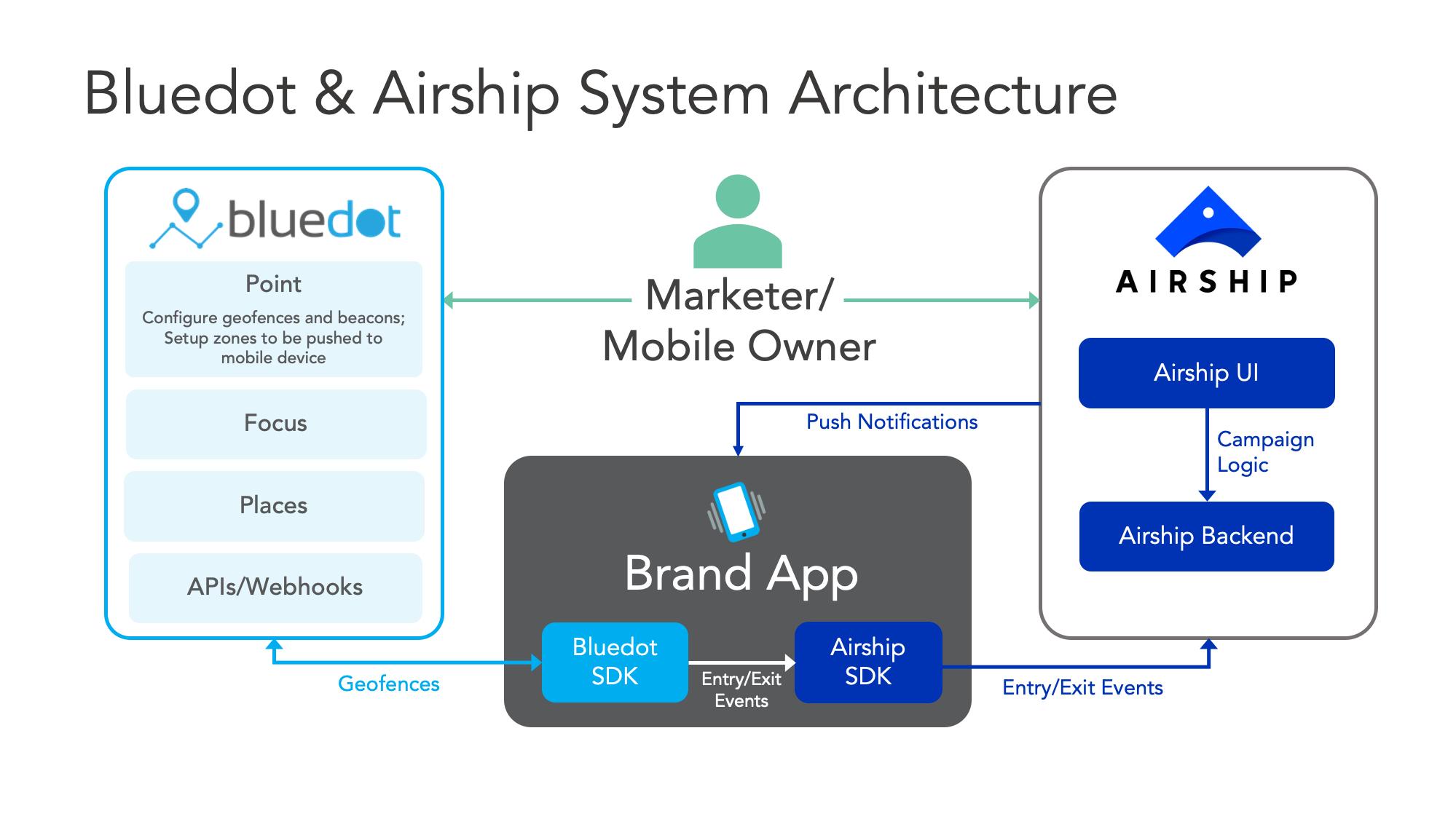 Integration Architecture Diagram